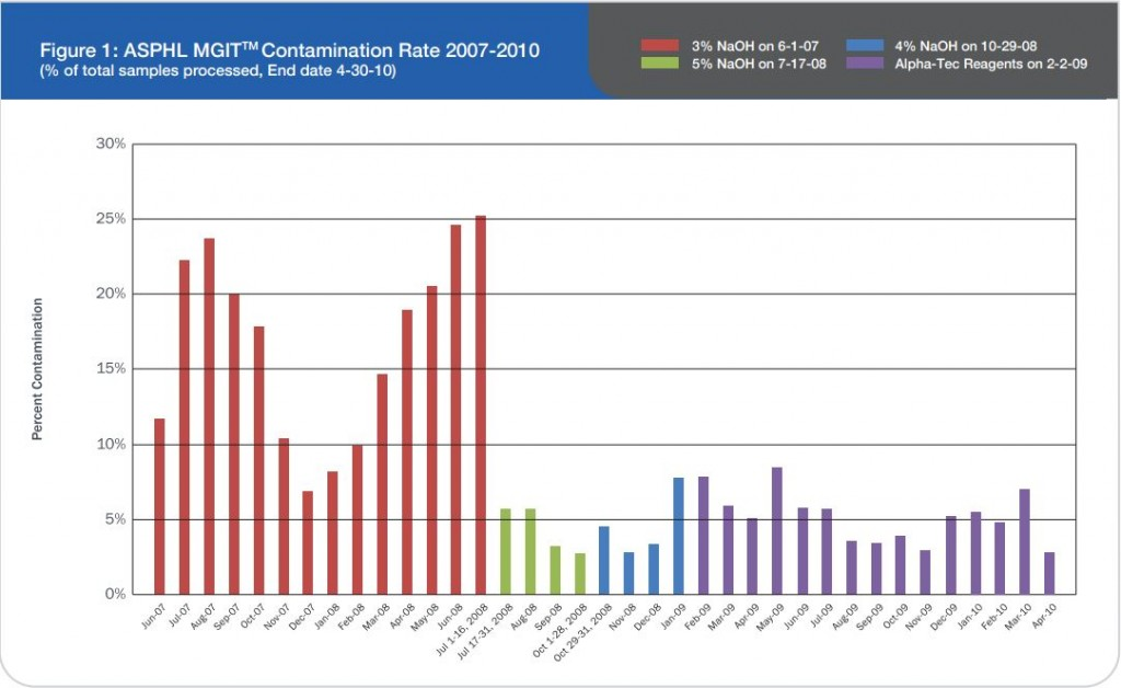 ASPHL MGITTM Contamination Rate 2007-2010_fig-1