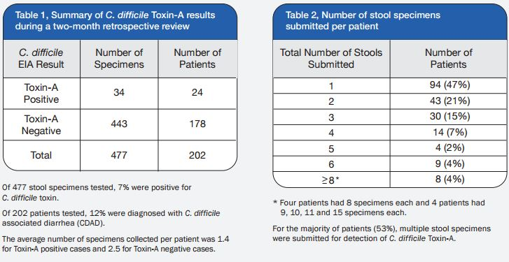 Cost Effective Laboratory Practices For The Detection Of C